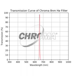 Transmission Curve of Chroma 8nm H-alpha Filter