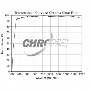 Transmission Curve of Chroma Clear Filter