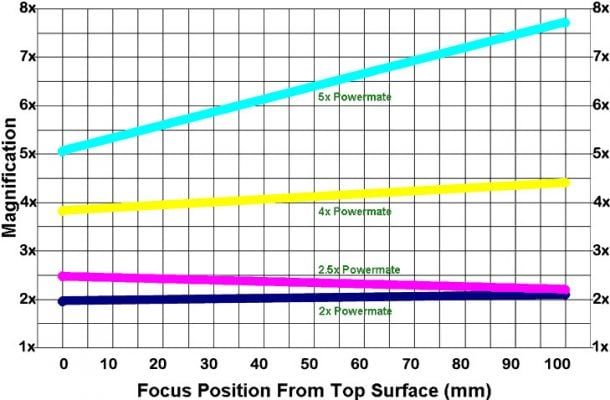 Tele Vue Powermate Magnification Chart for Imagers