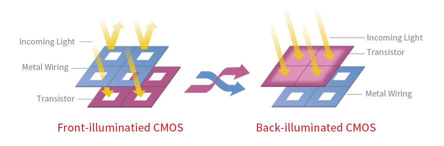 Front-illuminated vs back-illuminated CMOS