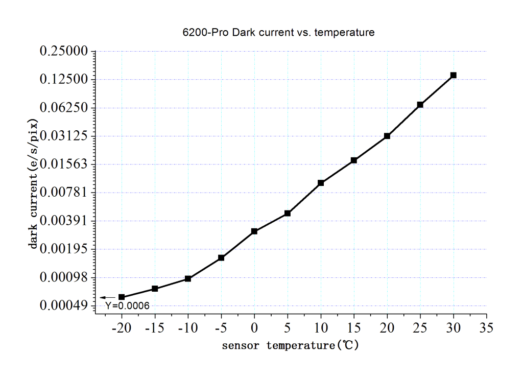 ZWO ASI6200 Dark Current- Temperature