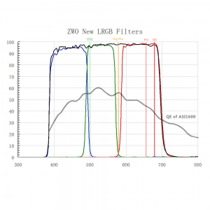 ZWO LRGB Filters Optimized for ASI1600 Transmission Curves