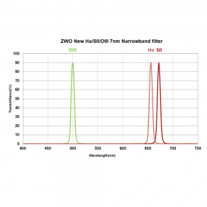 ZWO Narrowband Filters Transmission Curves