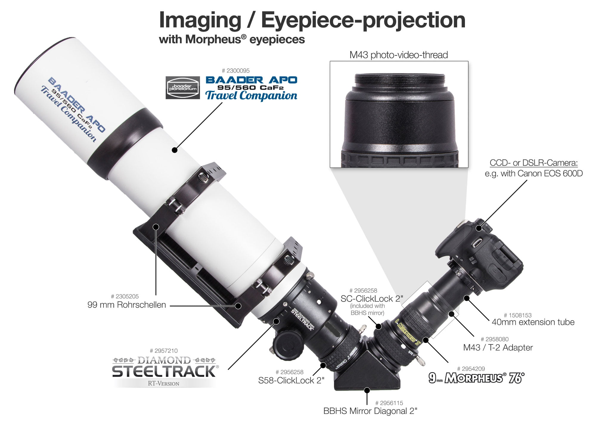 Baader Morpheus Eyepiece Projection